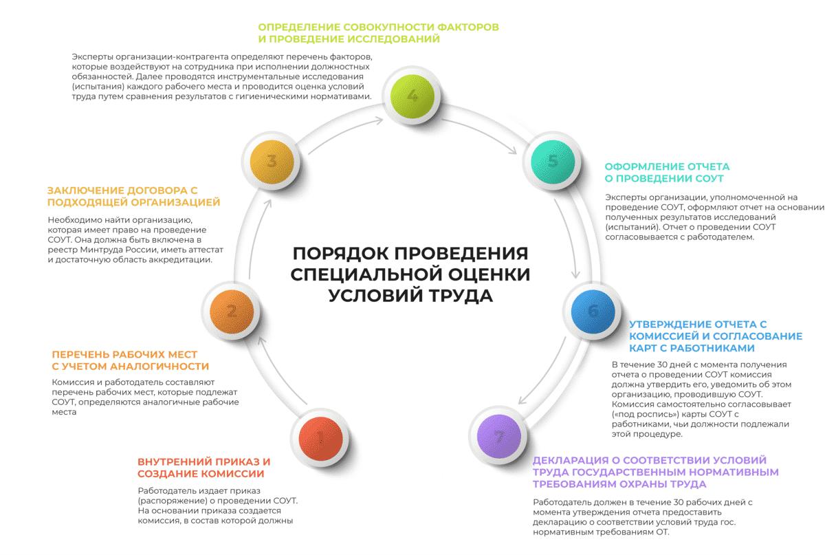 Блок-схема о проведении СОУТ
